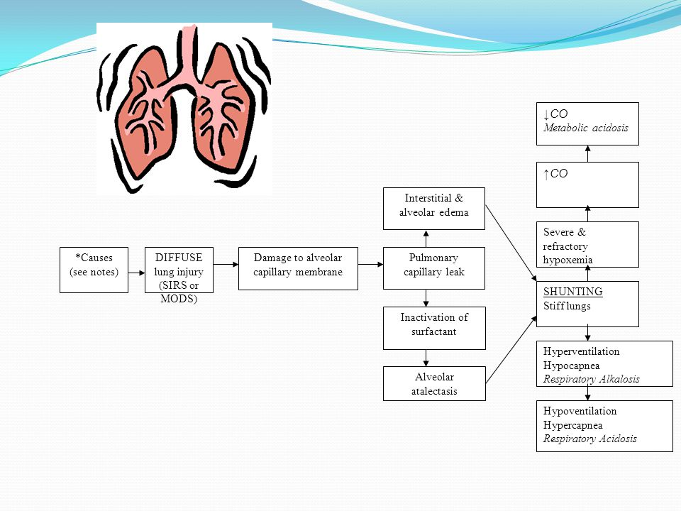 ↓CO ↑CO *Causes (see notes) DIFFUSE lung injury (SIRS or MODS)