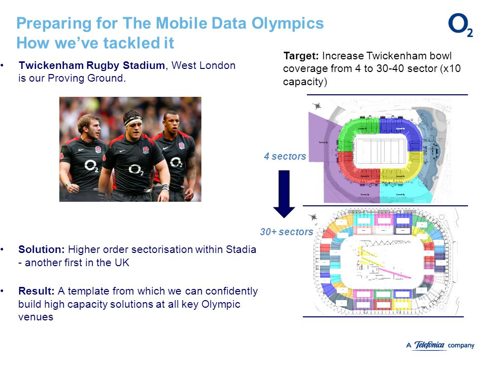 Preparing for The Mobile Data Olympics How we've tackled it