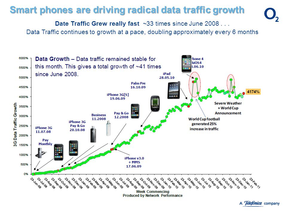 Smart phones are driving radical data traffic growth