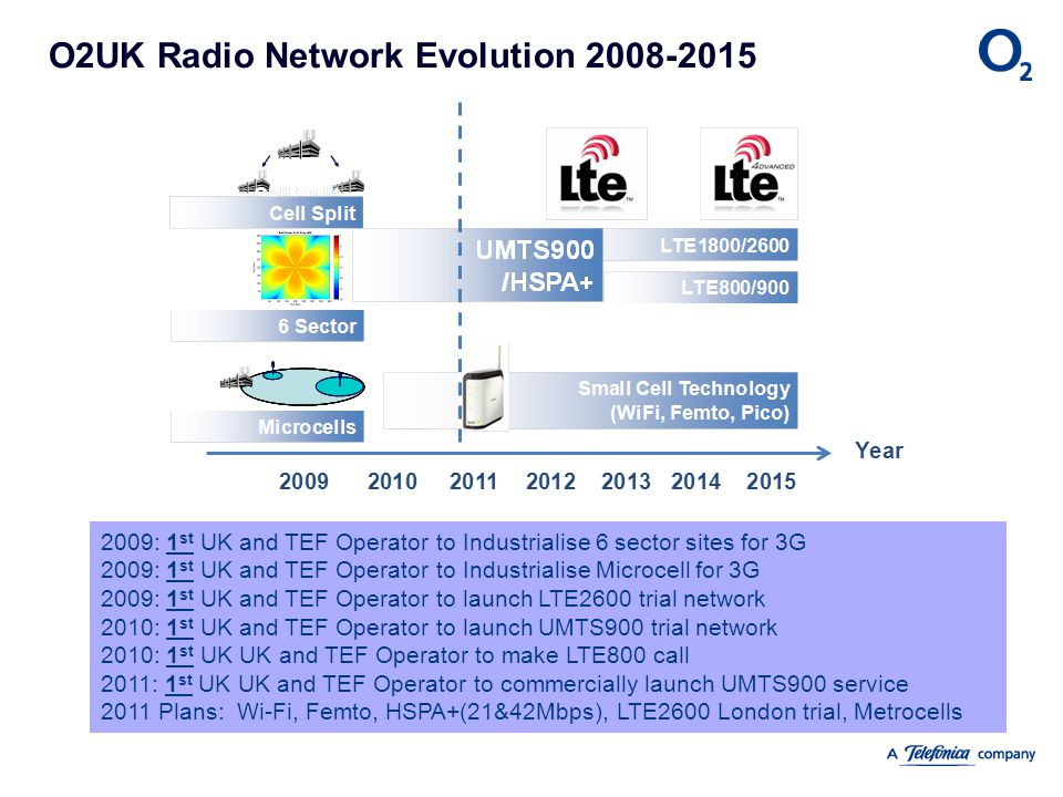 O2UK Radio Network Evolution 2008-2015
