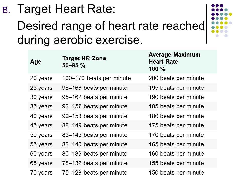 Desired range of heart rate reached during aerobic exercise.