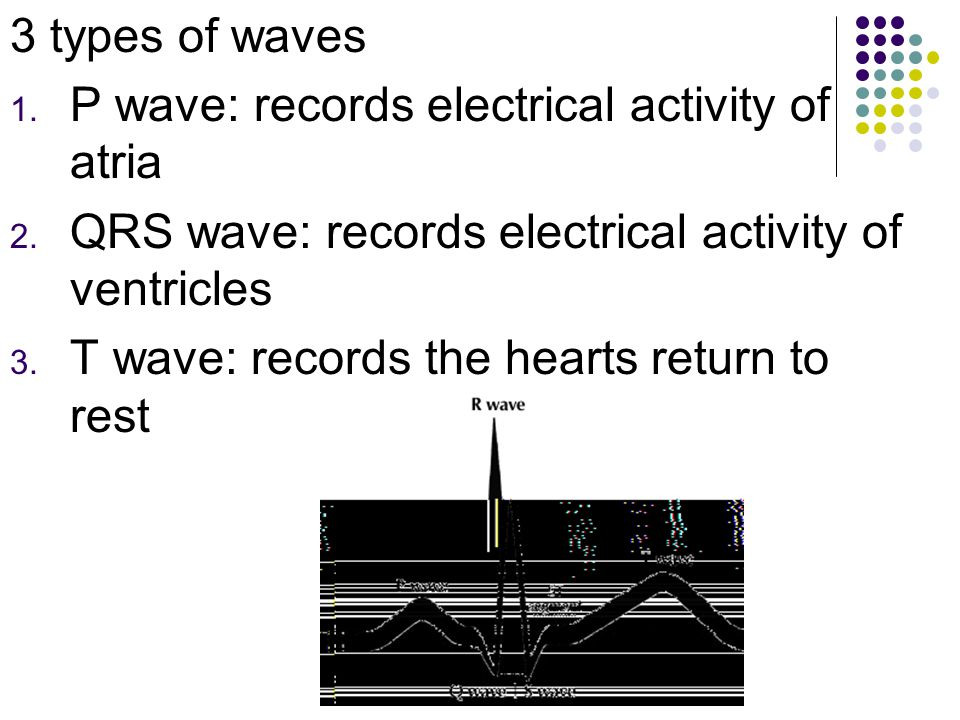3 types of waves P wave: records electrical activity of atria. QRS wave: records electrical activity of ventricles.