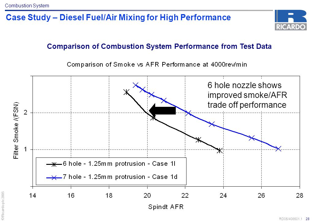 Case Study – Diesel Fuel/Air Mixing for High Performance