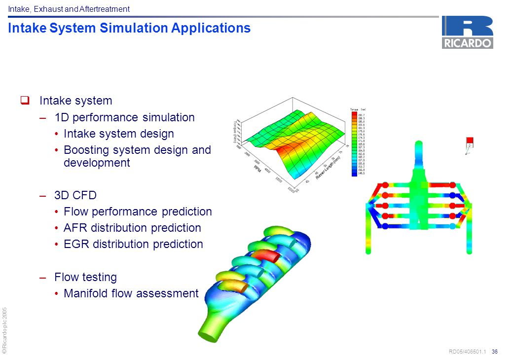 Intake System Simulation Applications