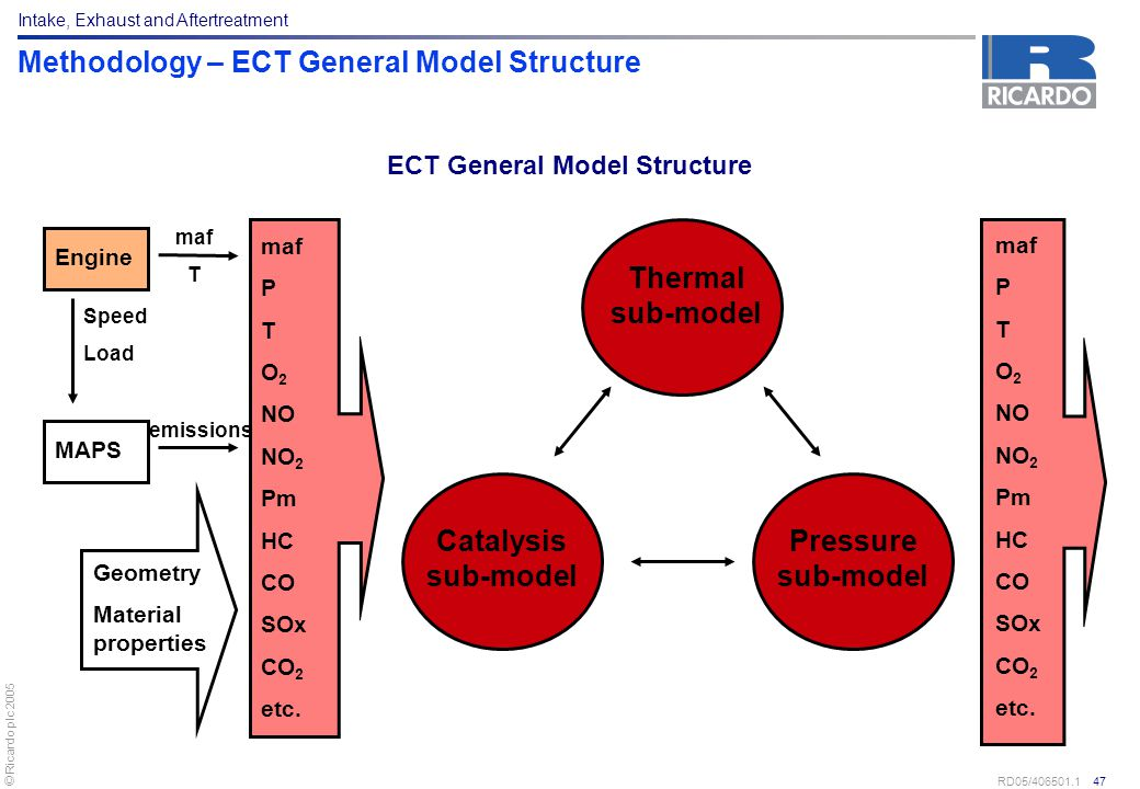 Methodology – ECT General Model Structure