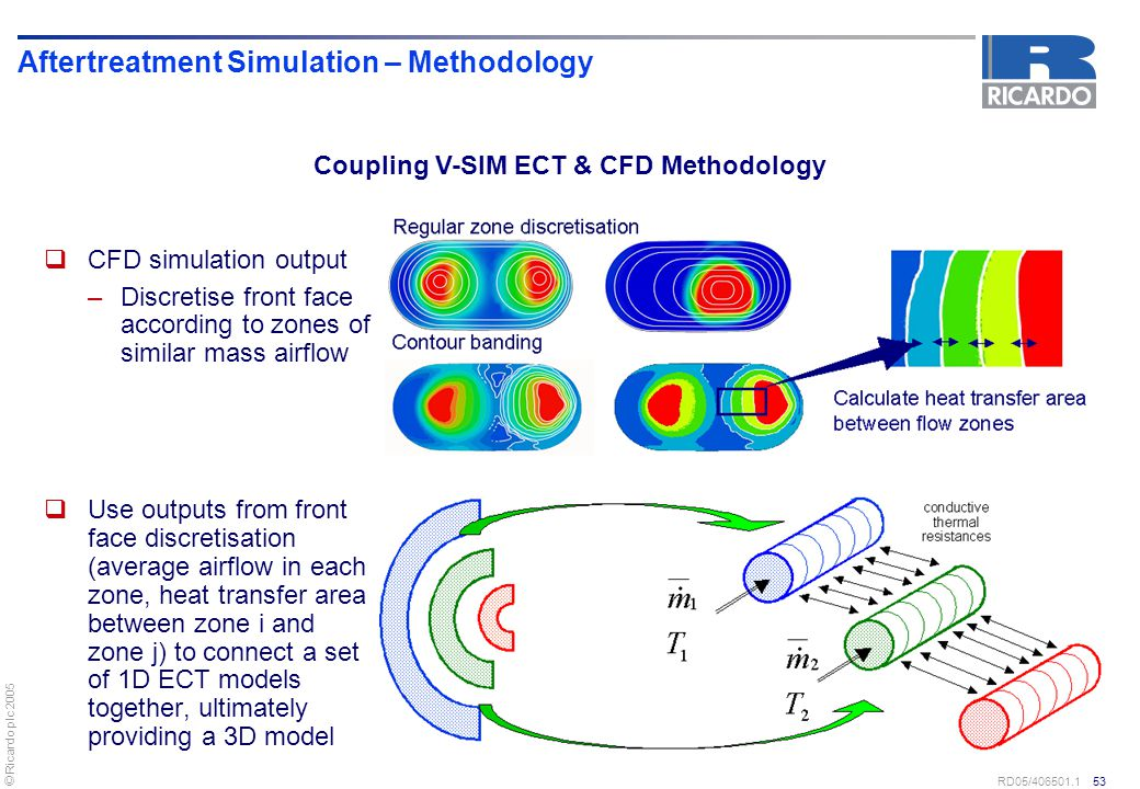Aftertreatment Simulation – Methodology