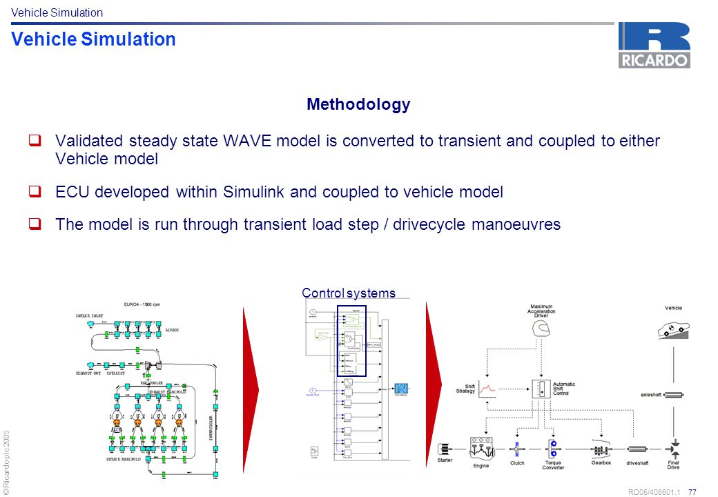 Vehicle Simulation Methodology