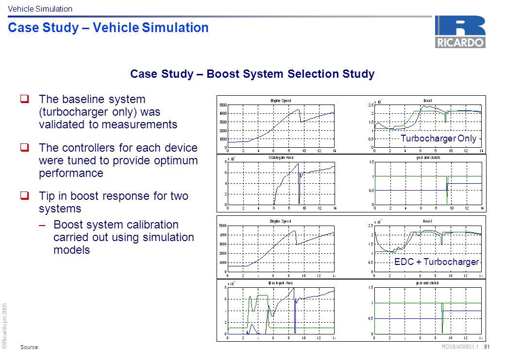 Case Study – Vehicle Simulation