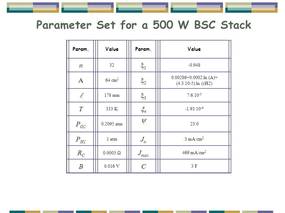 Parameter Set for a 500 W BSC Stack