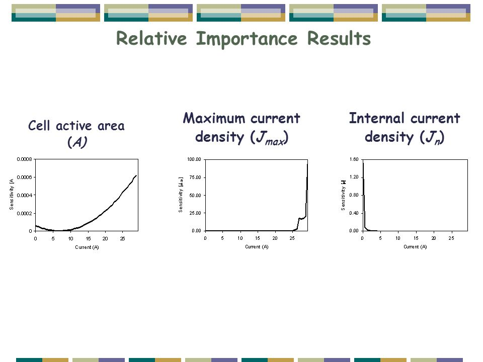 Relative Importance Results