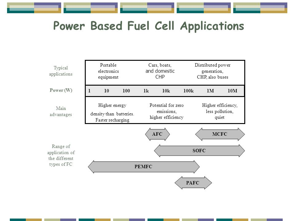 Power Based Fuel Cell Applications