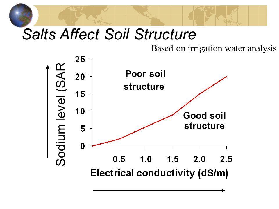 Salts Affect Soil Structure