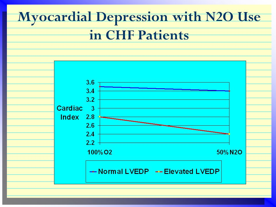 Myocardial Depression with N2O Use in CHF Patients