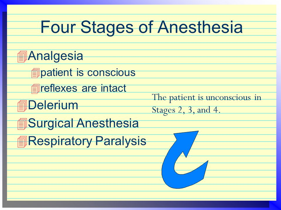 Four Stages of Anesthesia