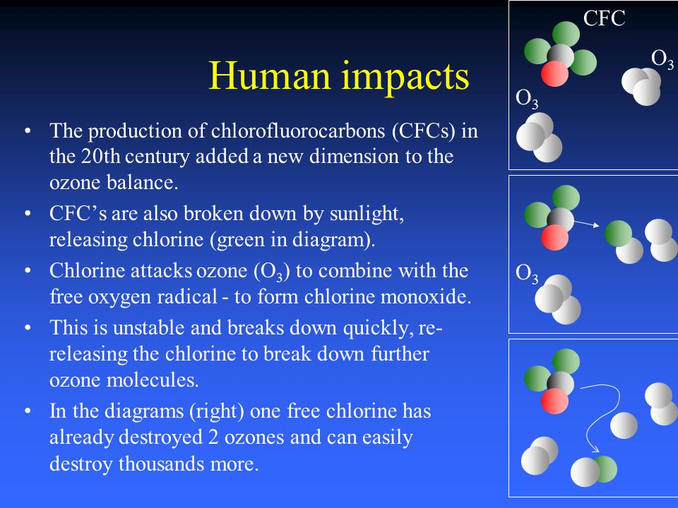 CFC O3. Human impacts. The production of chlorofluorocarbons (CFCs) in the 20th century added a new dimension to the ozone balance.