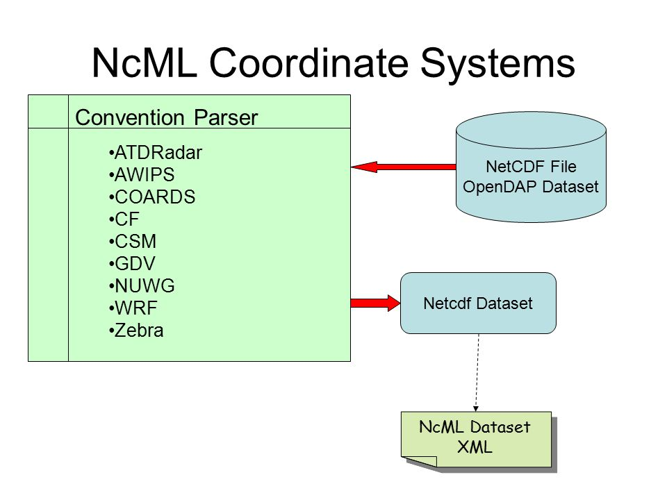 NcML Coordinate Systems