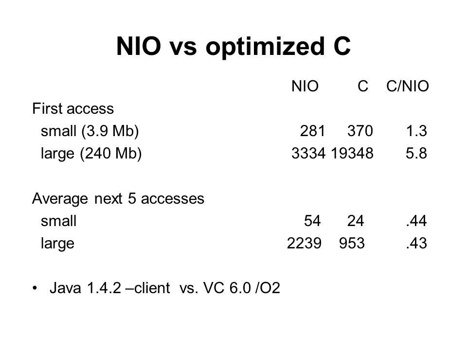 NIO vs optimized C NIO C C/NIO First access small (3.9 Mb) 281 370 1.3
