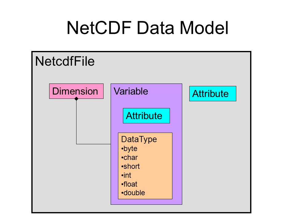 NetCDF Data Model NetcdfFile Dimension Variable Attribute Attribute