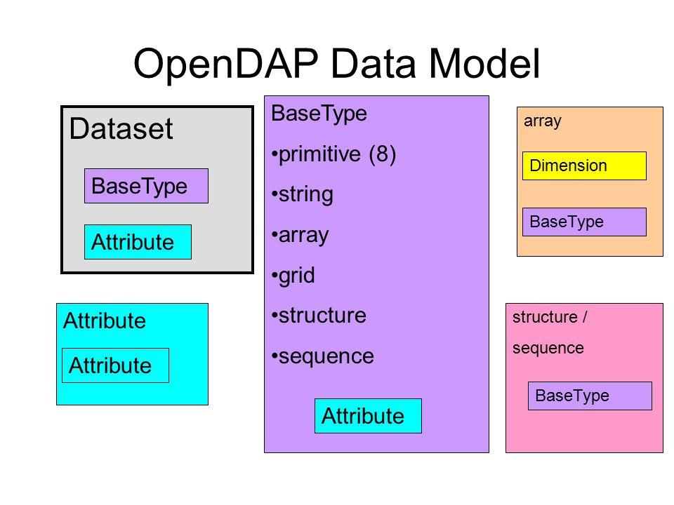 OpenDAP Data Model Dataset BaseType primitive (8) string array