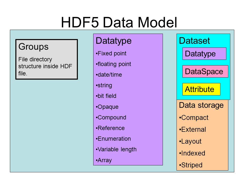 HDF5 Data Model Datatype Dataset Groups Datatype DataSpace Attribute