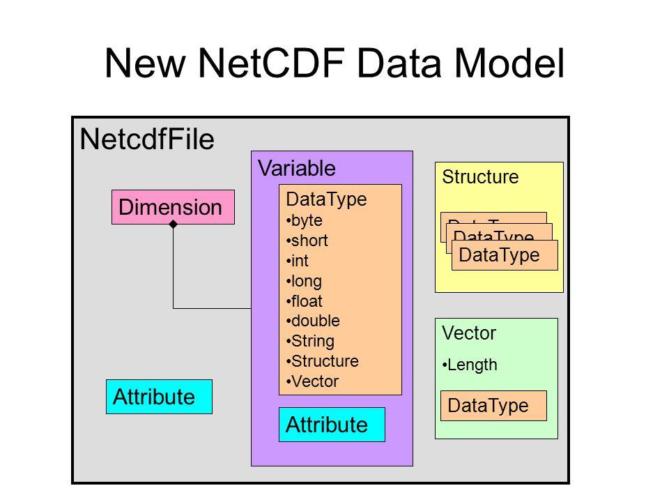 New NetCDF Data Model NetcdfFile Variable Dimension Attribute