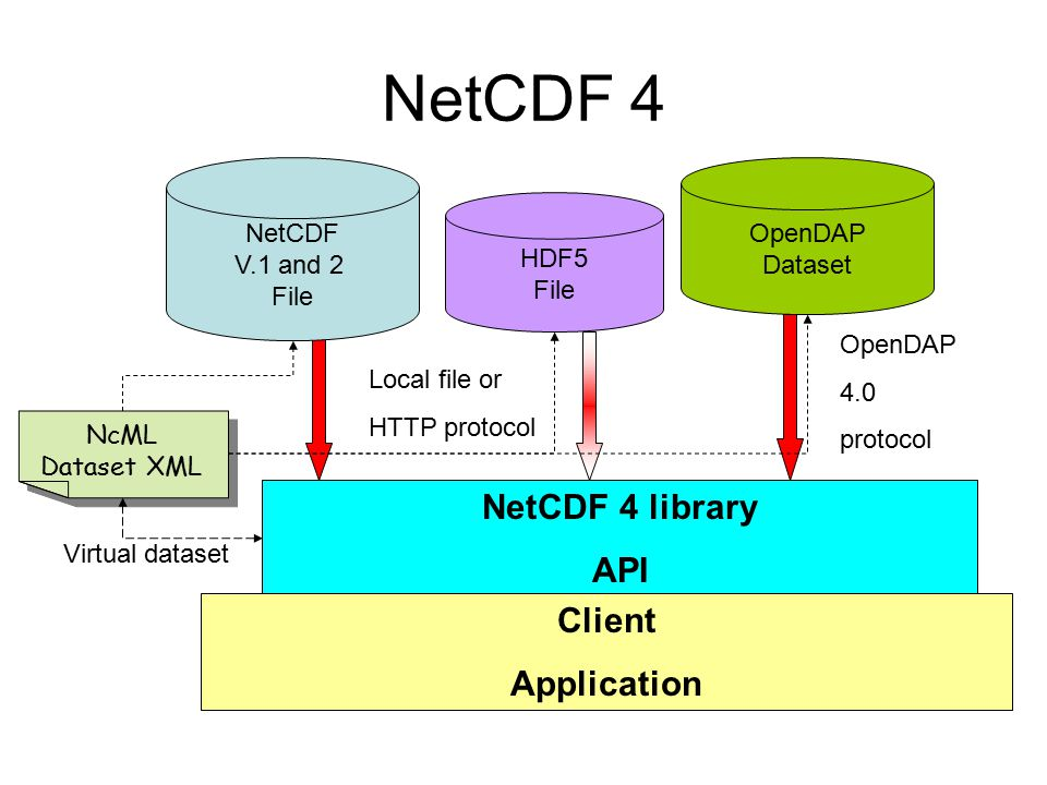 NetCDF 4 NetCDF 4 library API Client Application NetCDF V.1 and 2 File