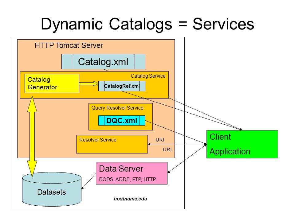 Dynamic Catalogs = Services