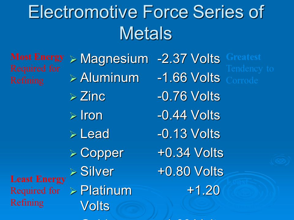 Electromotive Force Series of Metals