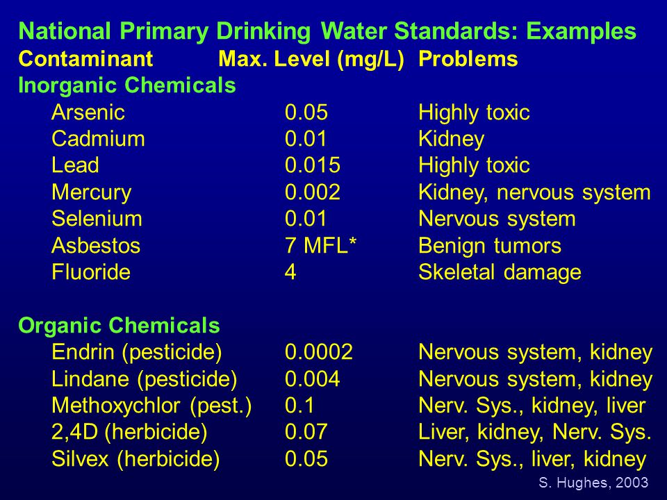 National Primary Drinking Water Standards: Examples