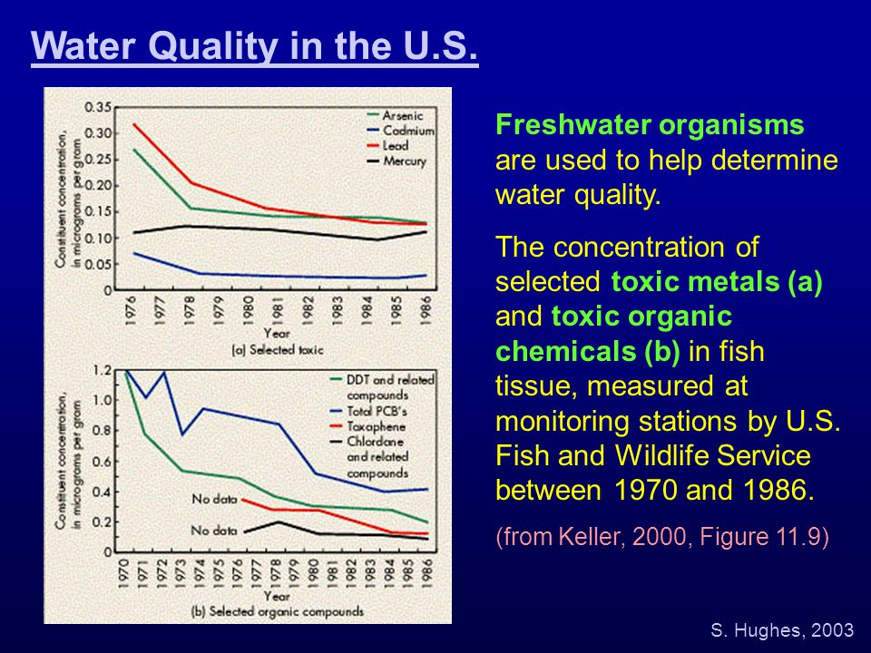 Water Quality in the U.S. Freshwater organisms are used to help determine water quality.
