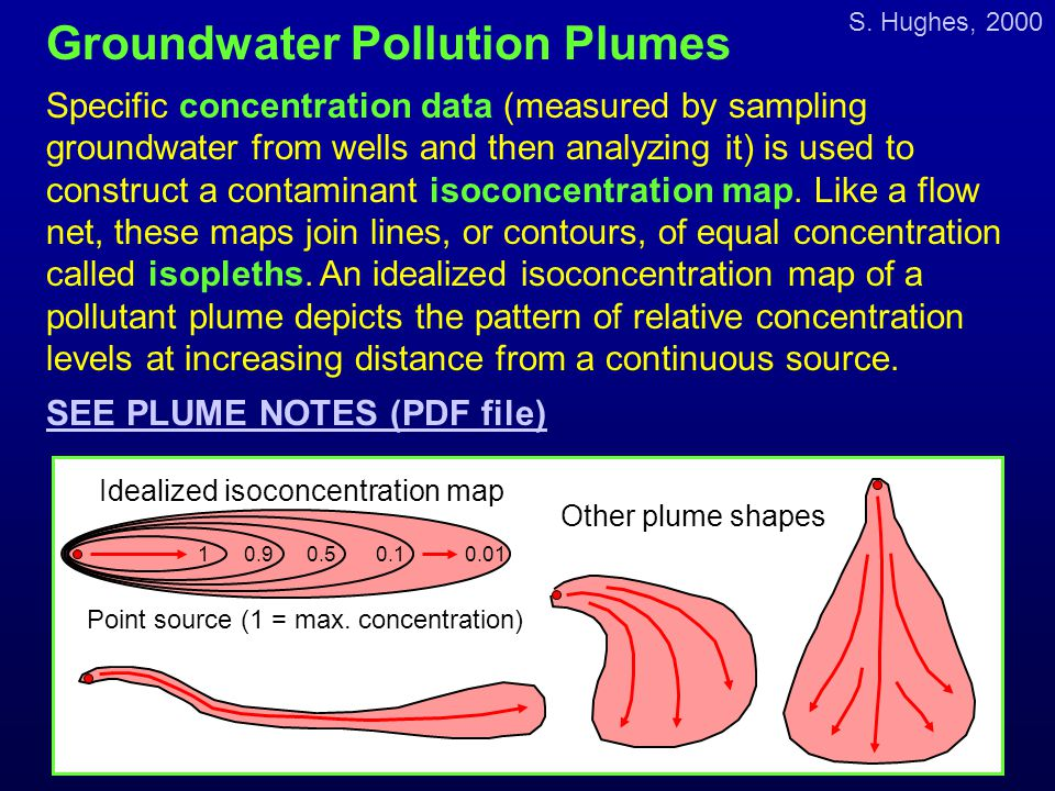Groundwater Pollution Plumes
