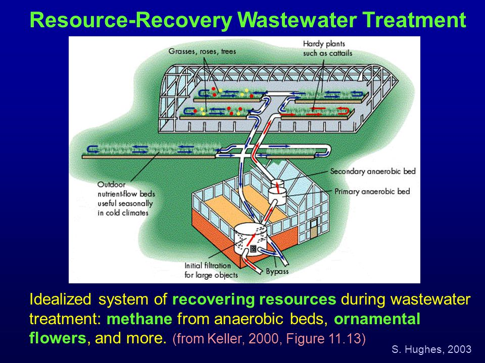 Resource-Recovery Wastewater Treatment