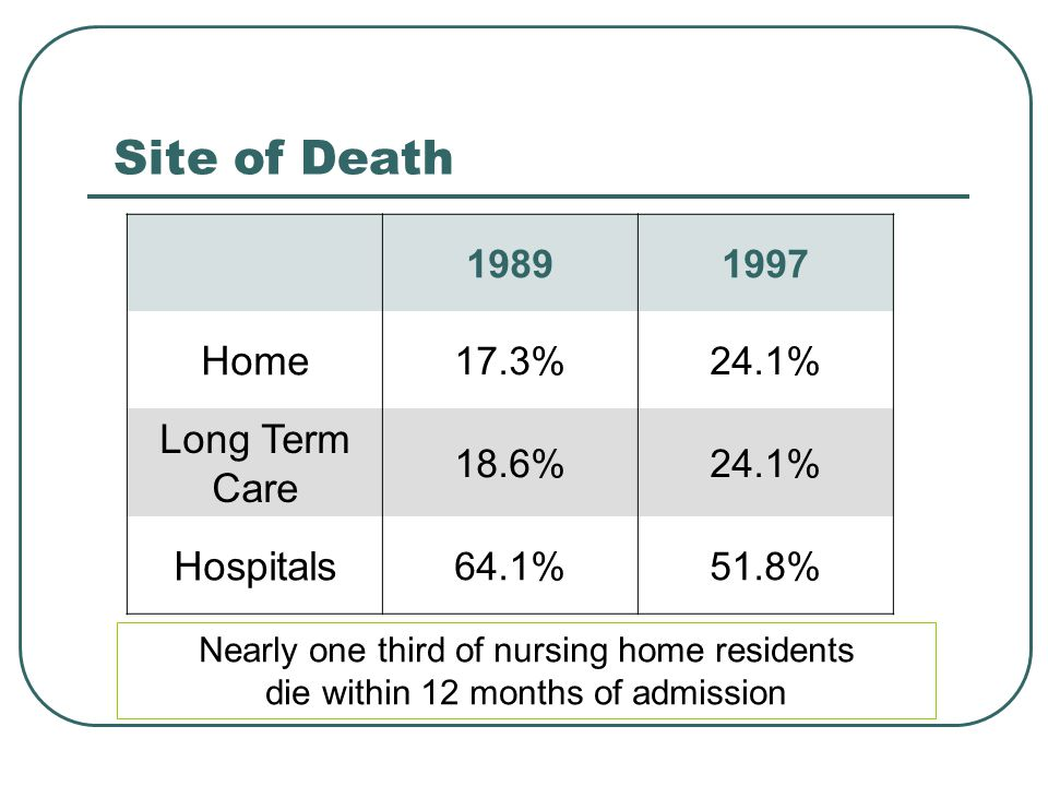 Site of Death Home Long Term Care Hospitals 1989 1997 17.3% 24.1%