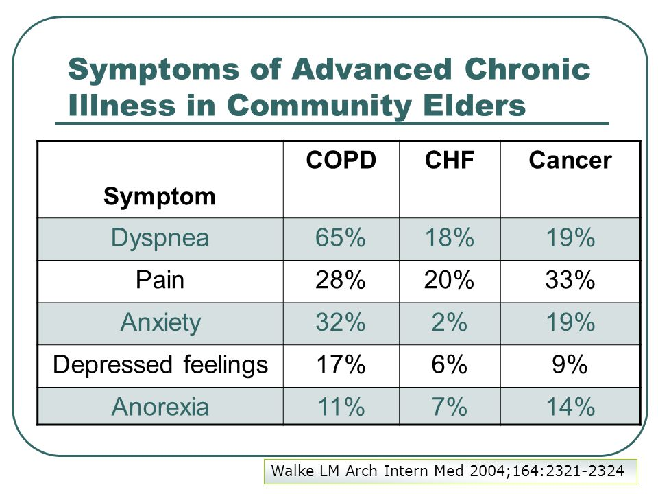 Symptoms of Advanced Chronic Illness in Community Elders