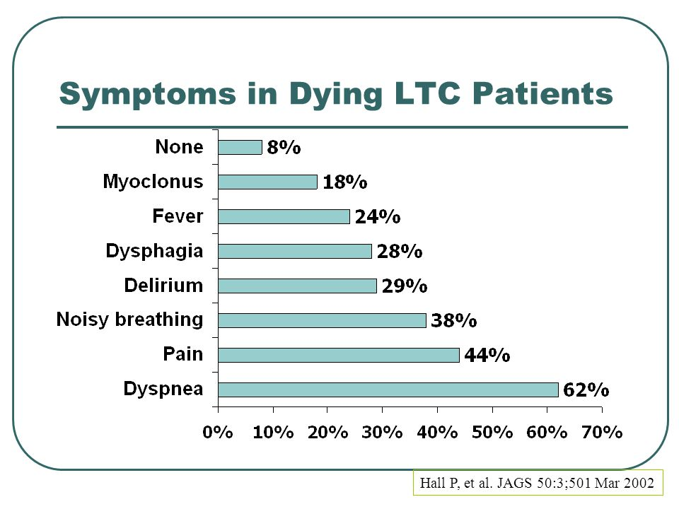 Symptoms in Dying LTC Patients