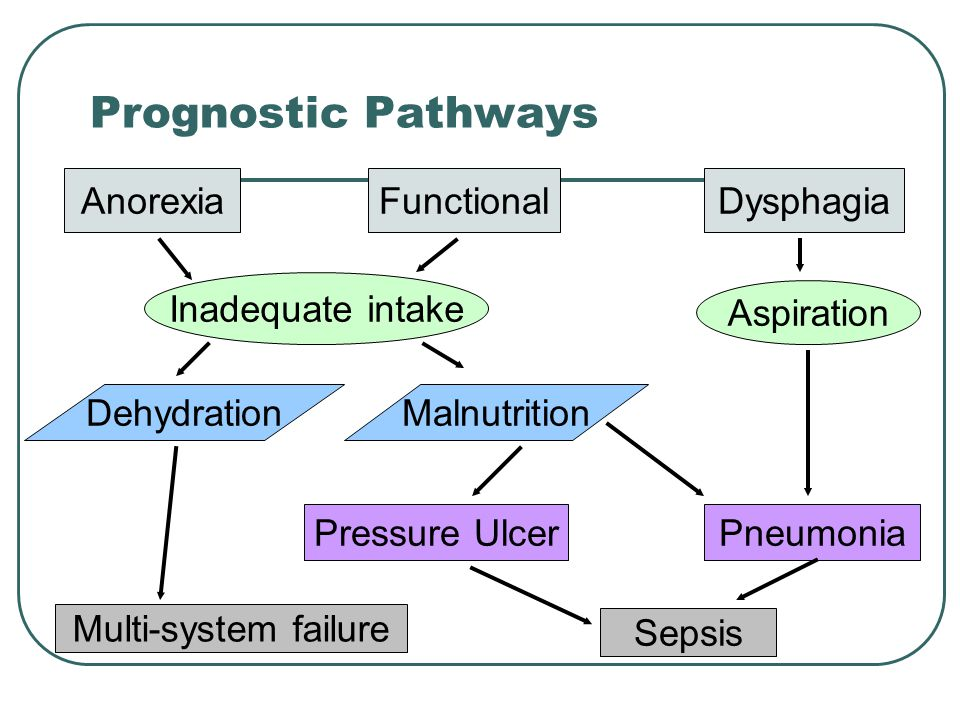 Prognostic Pathways Anorexia Functional Dysphagia Inadequate intake