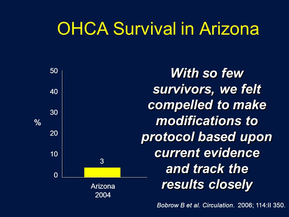 OHCA Survival in Arizona