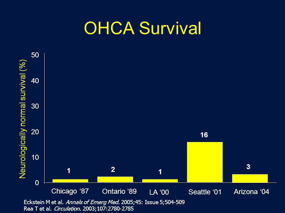 Neurologically normal survival (%)