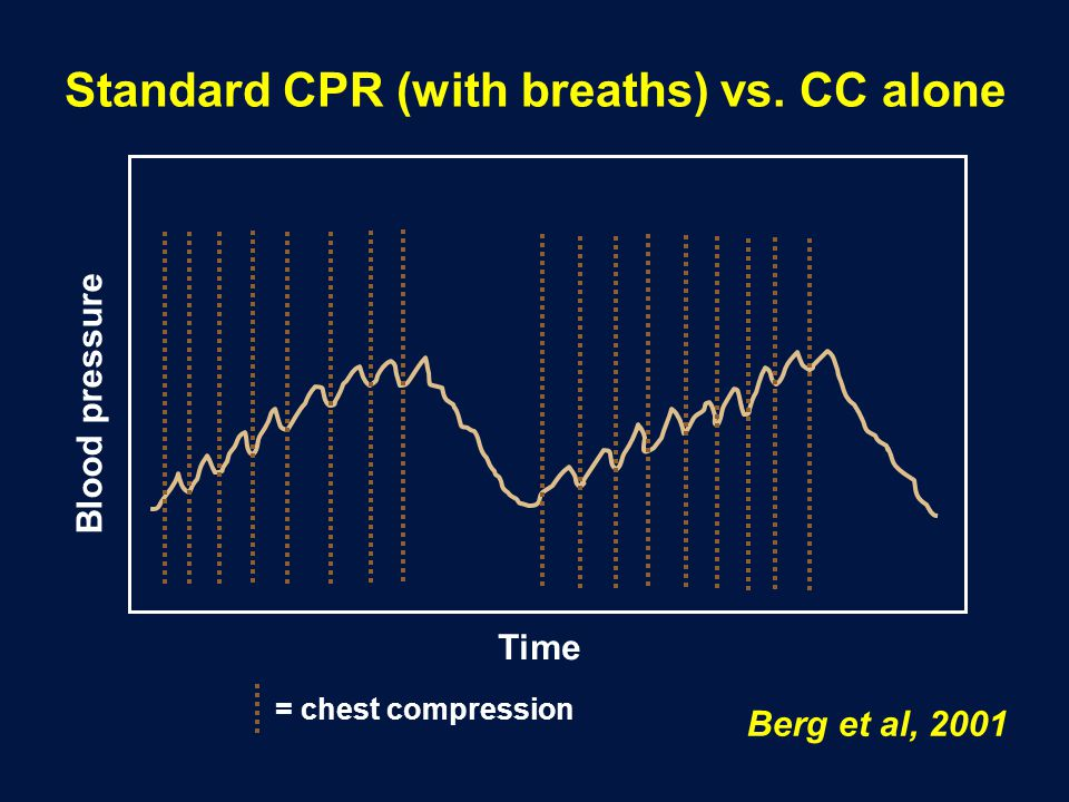 Standard CPR (with breaths) vs. CC alone