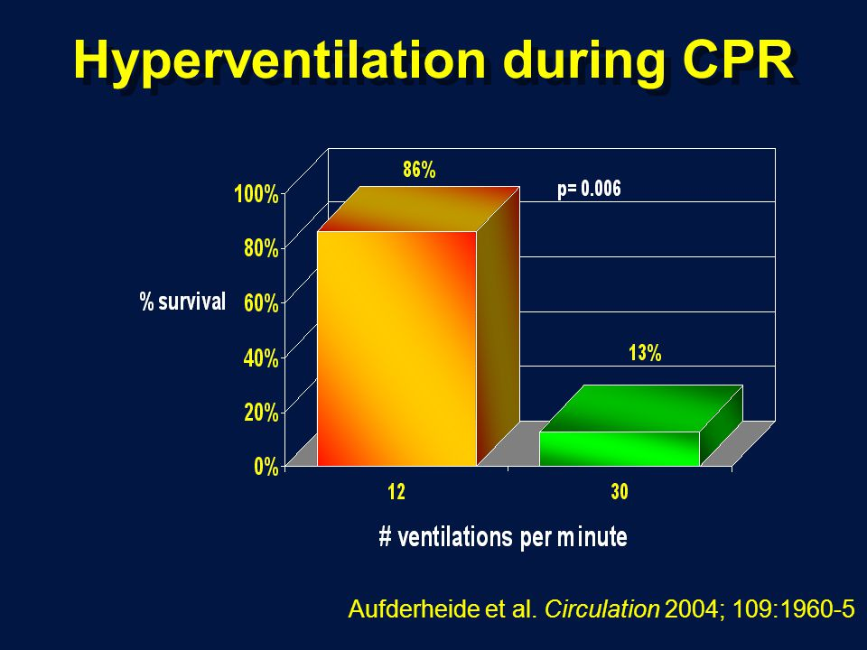 Hyperventilation during CPR