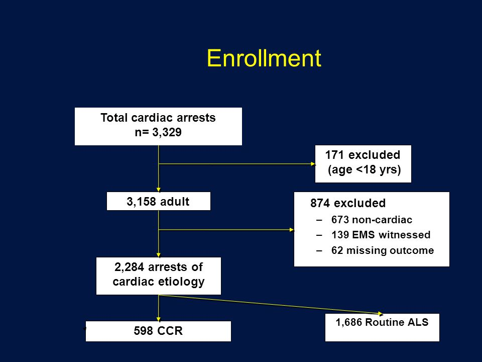 2,284 arrests of cardiac etiology