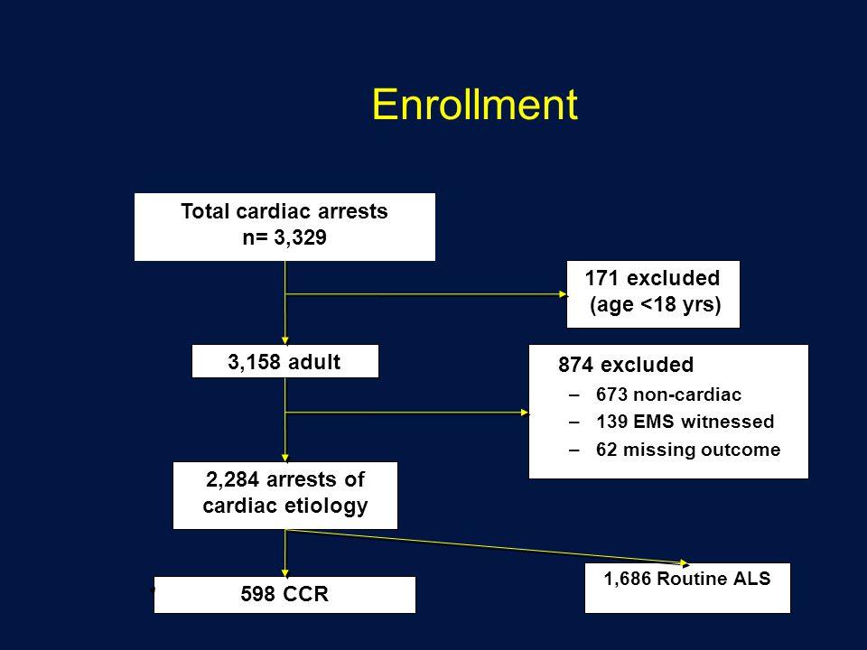 2,284 arrests of cardiac etiology