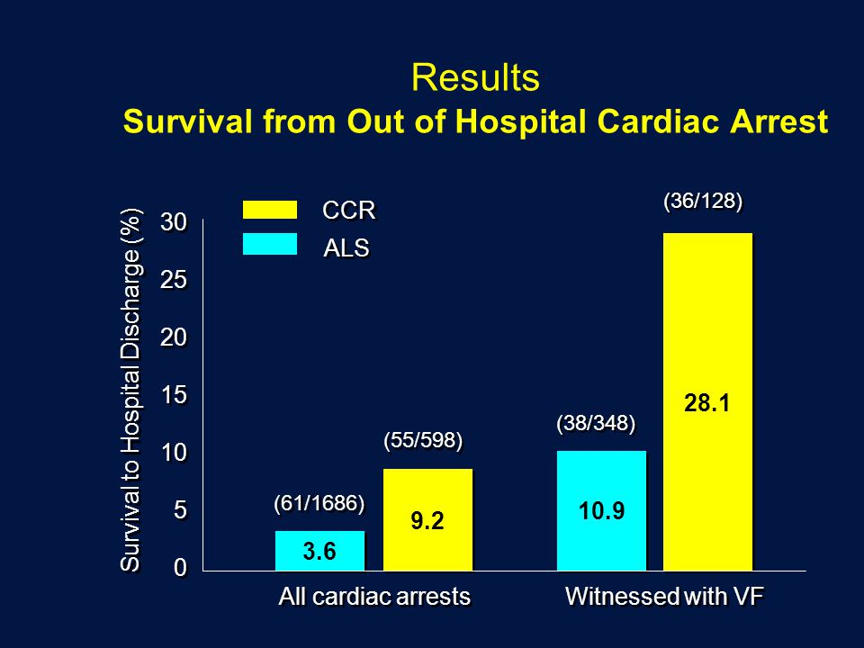 Results Survival from Out of Hospital Cardiac Arrest