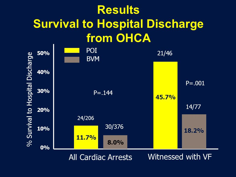 Results Survival to Hospital Discharge from OHCA