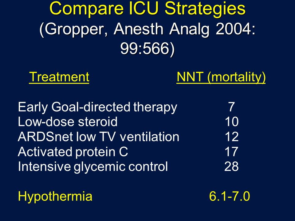Compare ICU Strategies (Gropper, Anesth Analg 2004: 99:566)