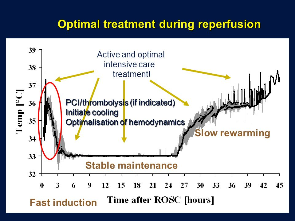 Optimal treatment during reperfusion