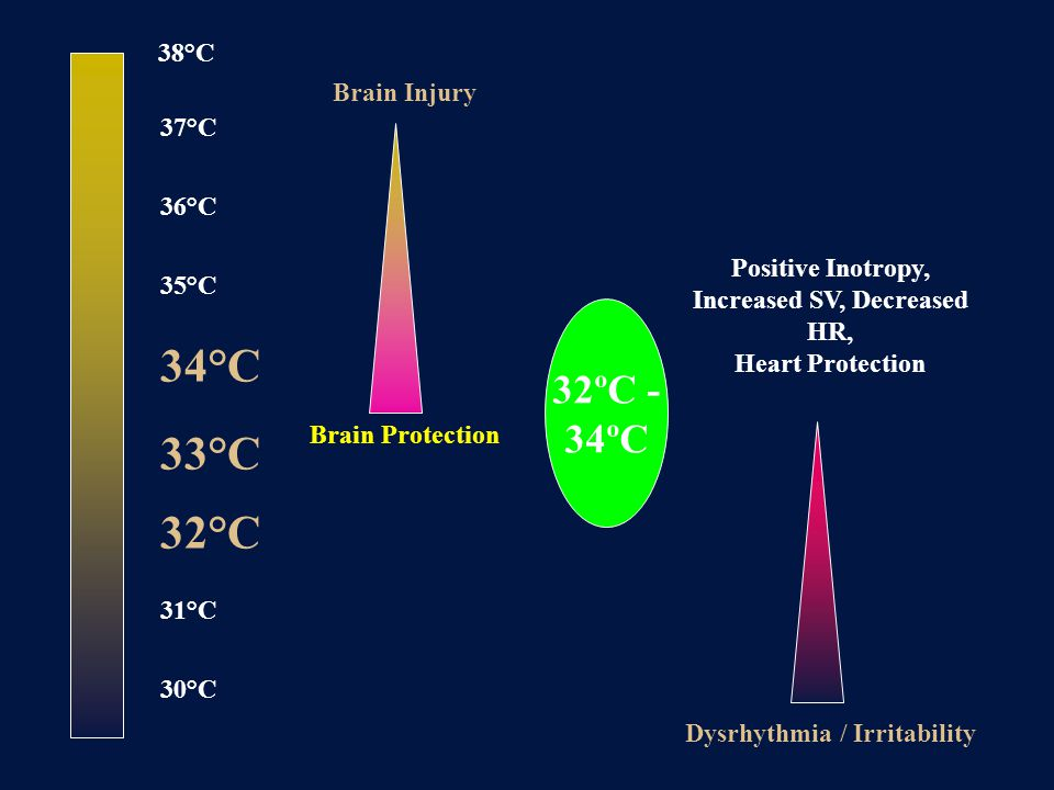 34°C 33°C 32°C 32ºC - 34ºC 38°C Brain Injury 37°C 36°C