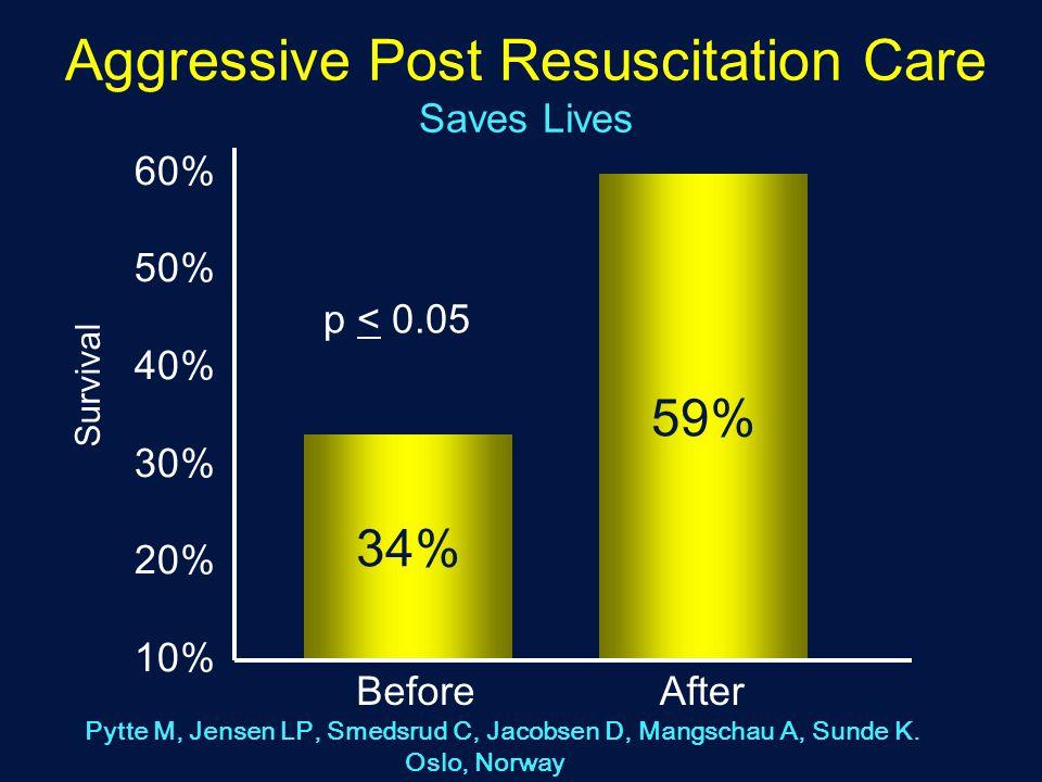 Aggressive Post Resuscitation Care Saves Lives