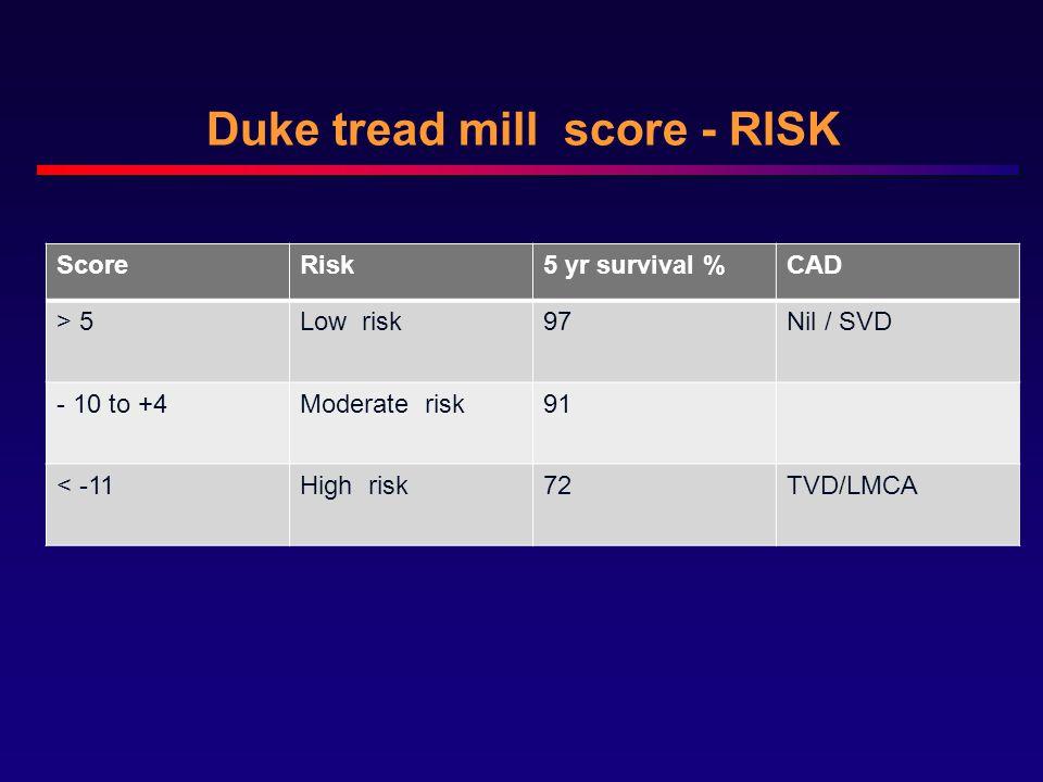 Duke tread mill score - RISK