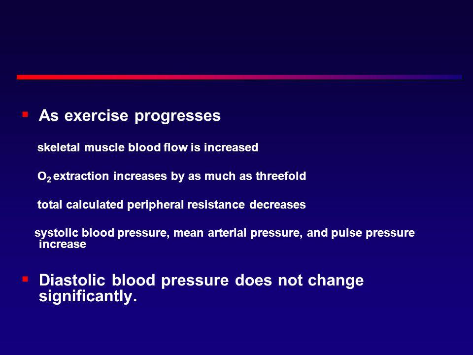 As exercise progresses